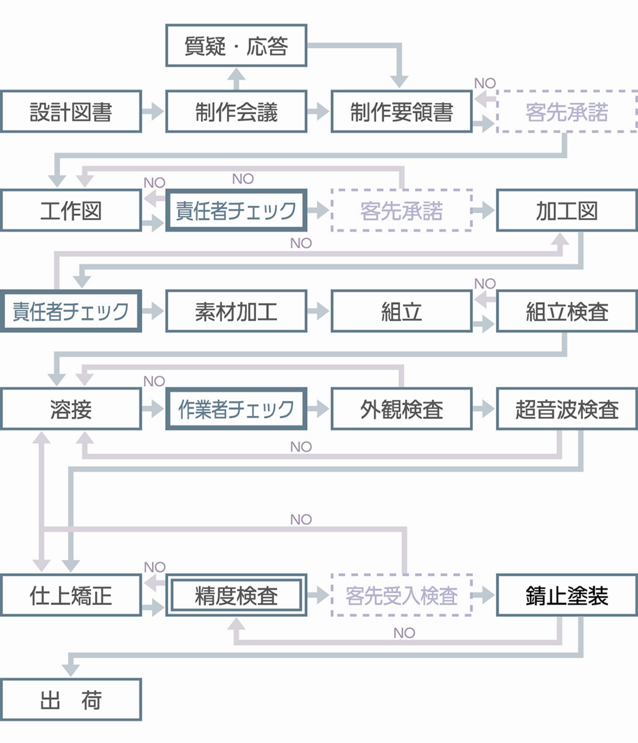 製作工程と管理組織図